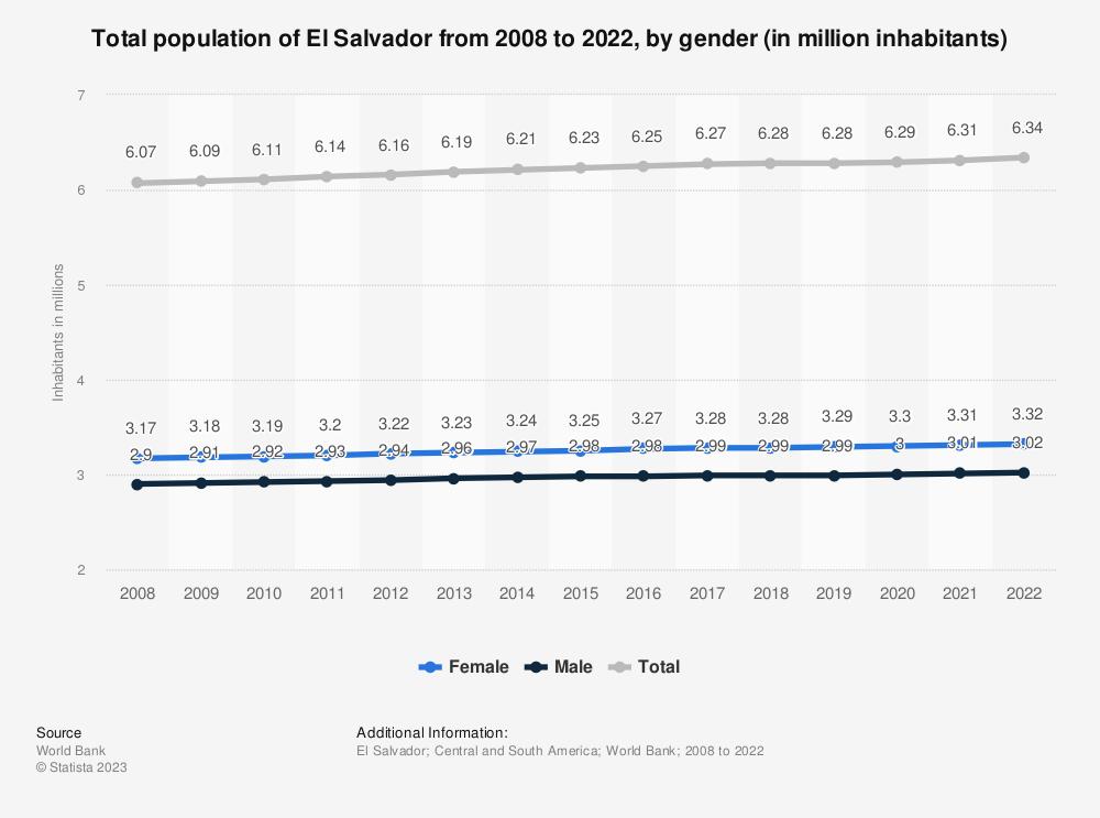 Statistic: Total population of El Salvador from 2006 to 2017, by gender (in million inhabitants) | Statista