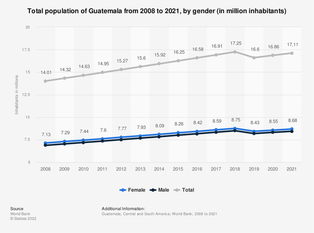 Statistic: Total population of Guatemala from 2008 to 2018, by gender (in million inhabitants) | Statista