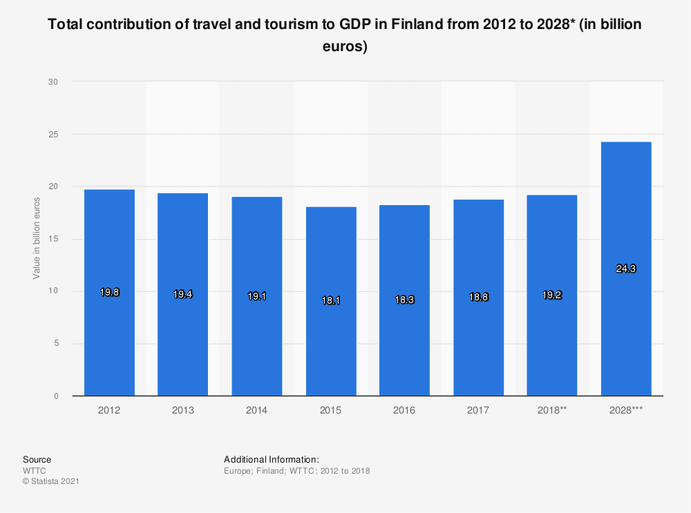 Statistic: Total contribution of travel and tourism to GDP in Finland from 2012 to 2028* (in billion euros) | Statista