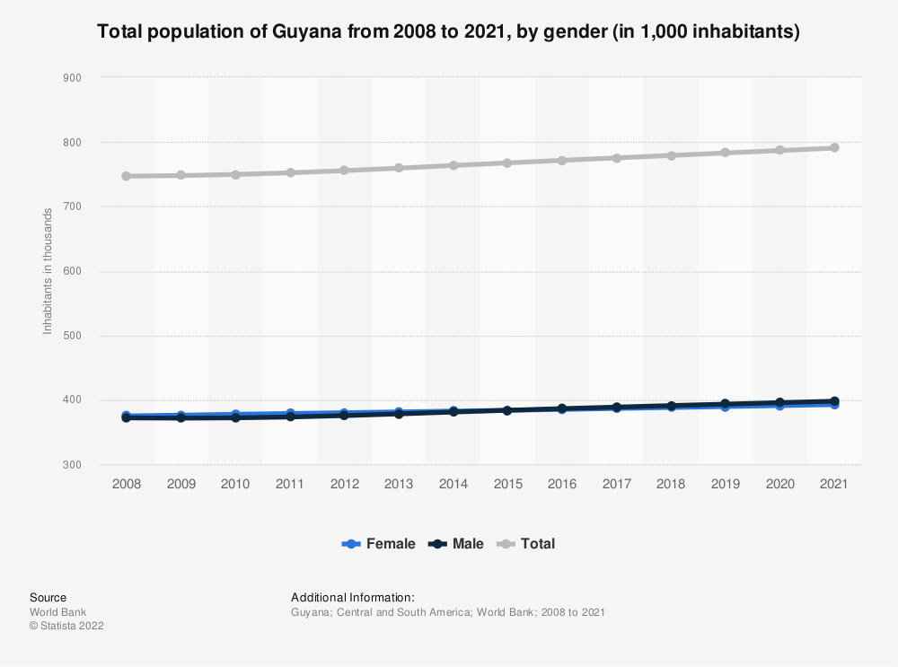 Statistic: Total population of Guyana from 2008 to 2018, by gender (in 1,000 inhabitants) | Statista