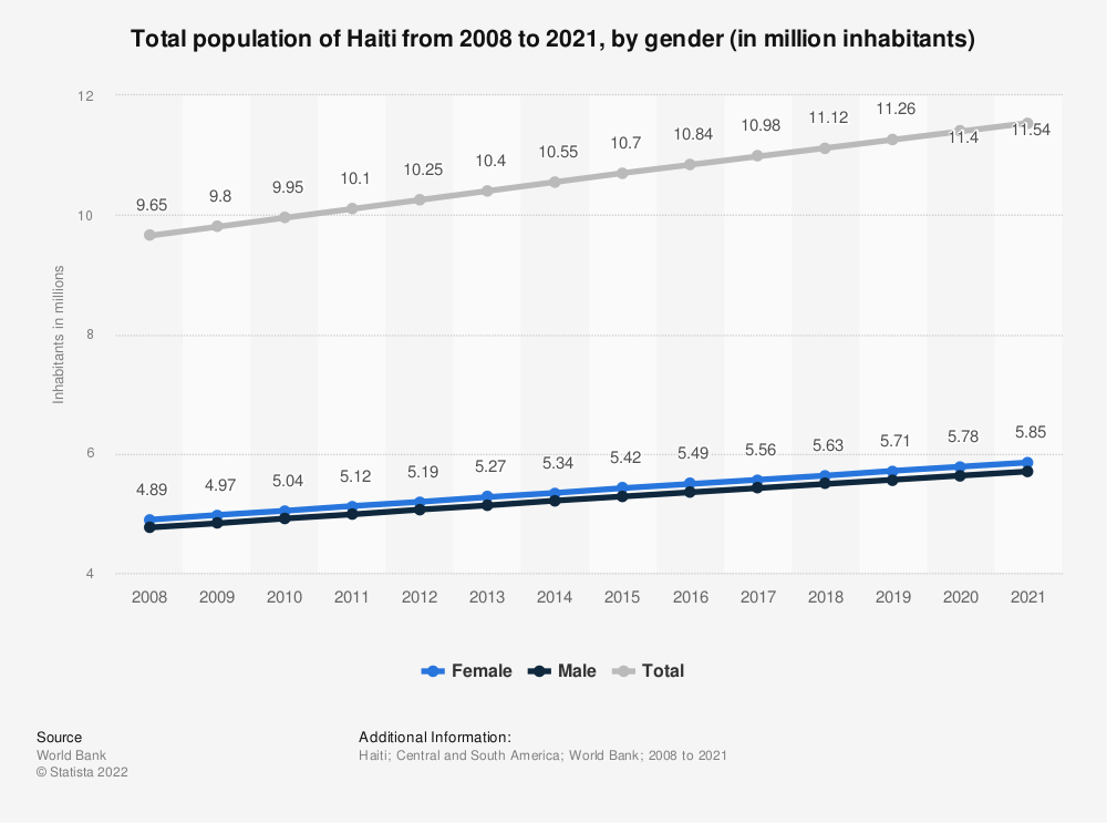 Statistic: Total population of Haiti from 2008 to 2018, by gender (in million inhabitants) | Statista
