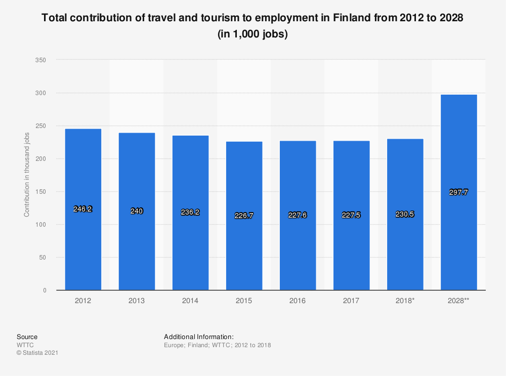 Statistic: Total contribution of travel and tourism to employment in Finland from 2012 to 2028 (in 1,000 jobs) | Statista