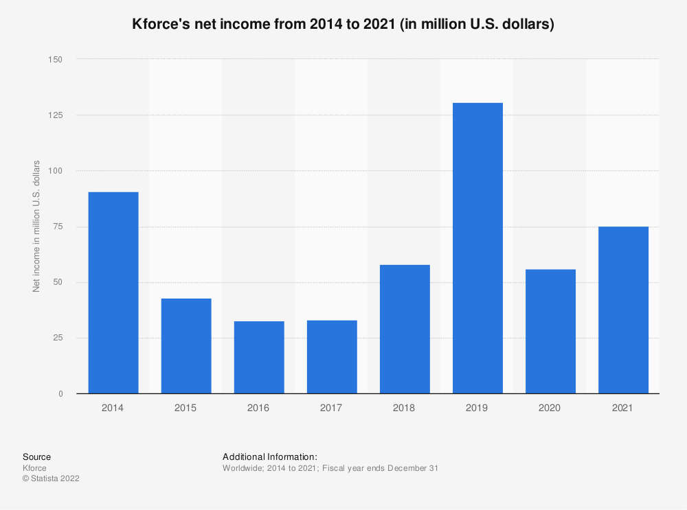 Statistic: Kforce's net income from 2014 to 2019 (in million U.S. dollars) | Statista