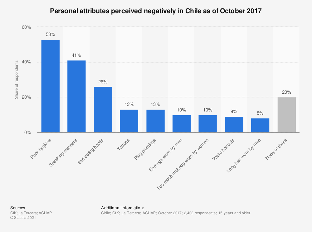 Statistic: Personal attributes perceived negatively in Chile as of October 2017 | Statista