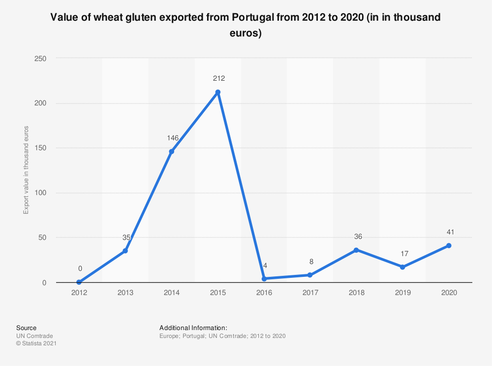 Statistic: Value of wheat gluten exported from Portugal from 2012 to 2019 (in in thousand euros) | Statista