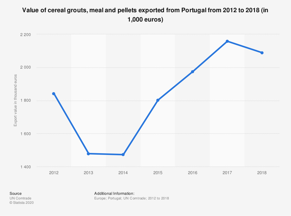 Statistic: Value of cereal grouts, meal and pellets exported from Portugal from 2012 to 2018 (in 1,000 euros) | Statista