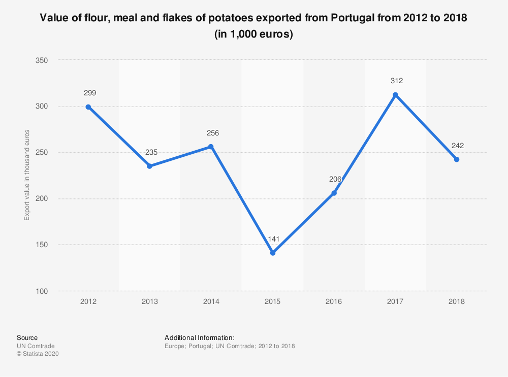 Statistic: Value of flour, meal and flakes of potatoes exported from Portugal from 2012 to 2018 (in 1,000 euros) | Statista