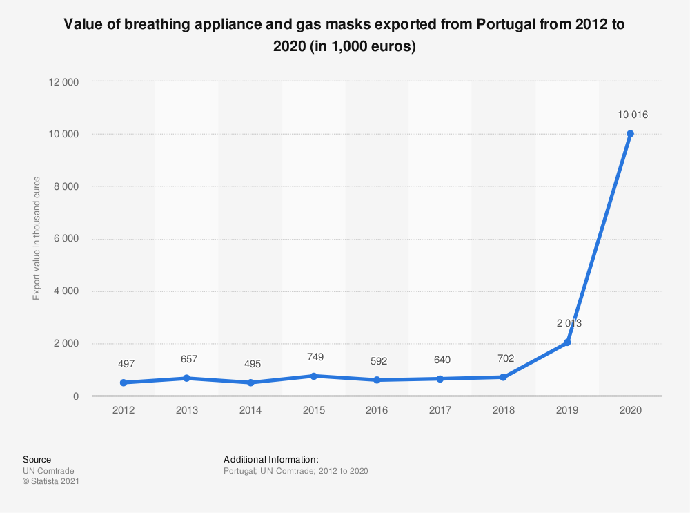 Statistic: Value of breathing appliance and gas masks exported from Portugal from 2012 to 2018 (in 1,000 euros) | Statista