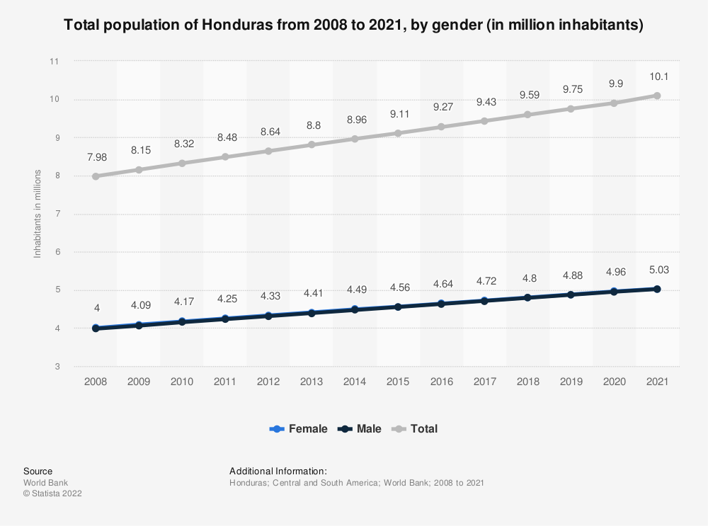 Statistic: Total population of Honduras from 2006 to 2017, by gender (in million inhabitants) | Statista