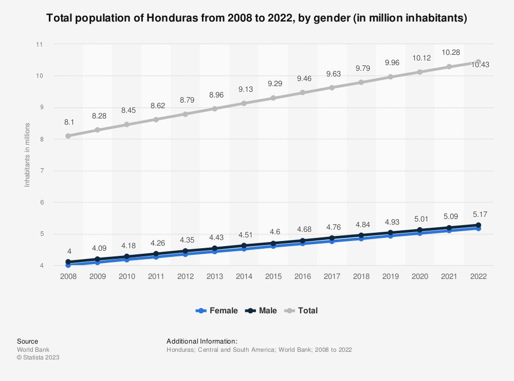 Statistic: Total population of Honduras from 2006 to 2016, by gender (in million inhabitants) | Statista