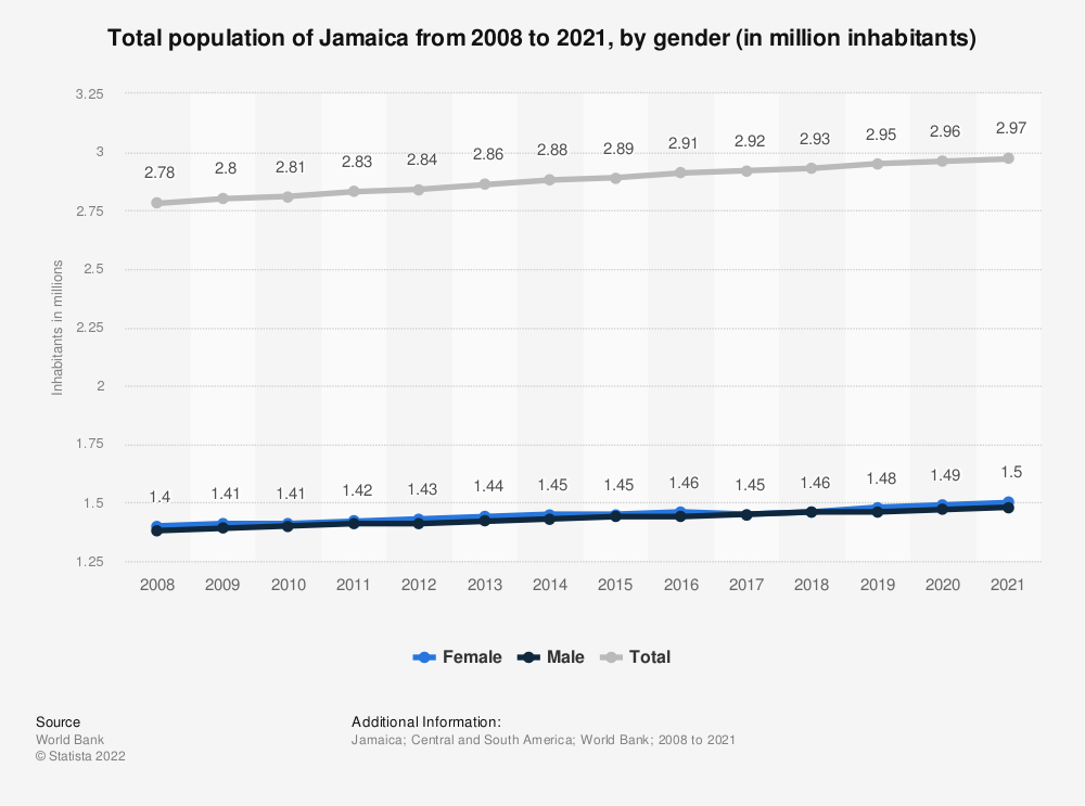 Statistic: Total population of Jamaica from 2006 to 2017, by gender (in million inhabitants) | Statista