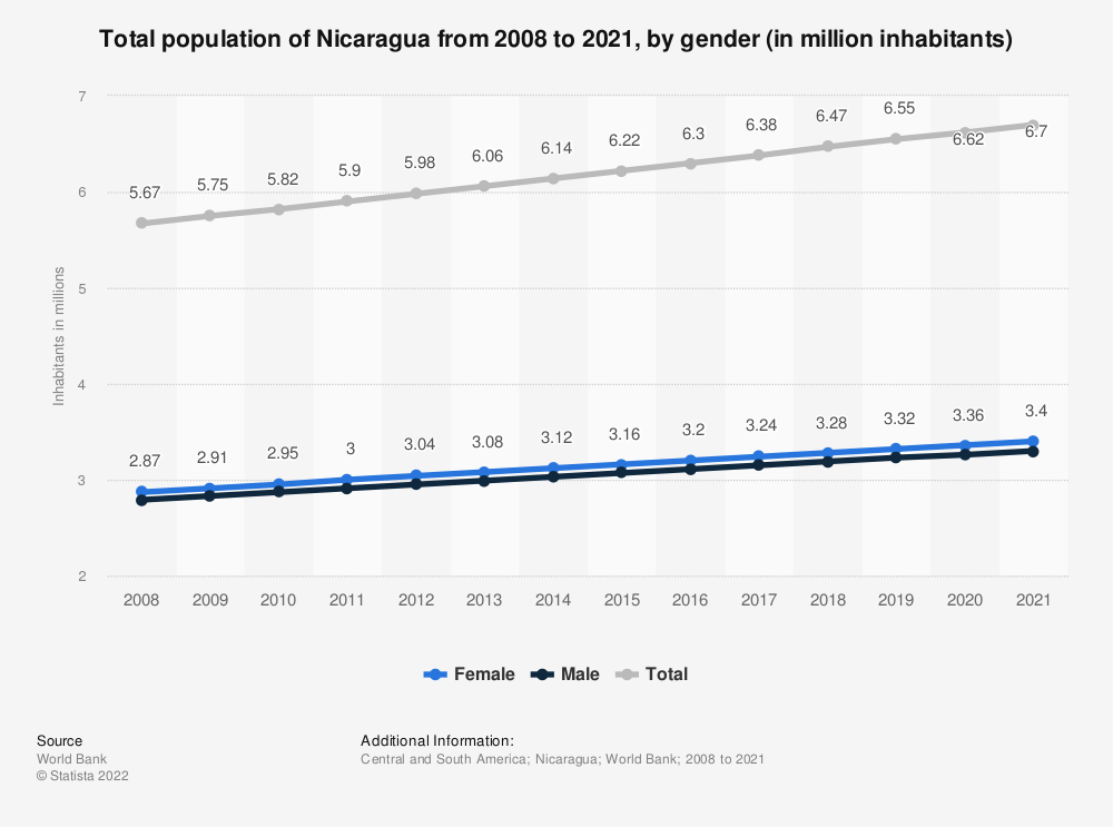Statistic: Total population of Nicaragua from 2008 to 2018, by gender (in million inhabitants) | Statista