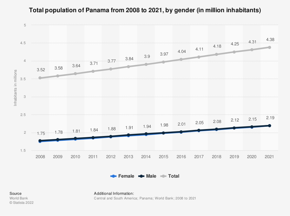 Statistic: Total population of Panama from 2006 to 2017, by gender (in million inhabitants) | Statista