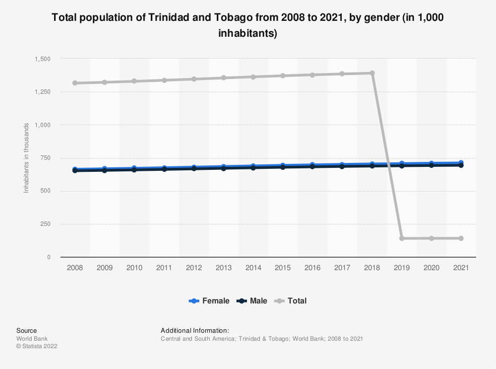 Statistic: Total population of Trinidad and Tobago from 2006 to 2017, by gender (in 1,000 inhabitants) | Statista