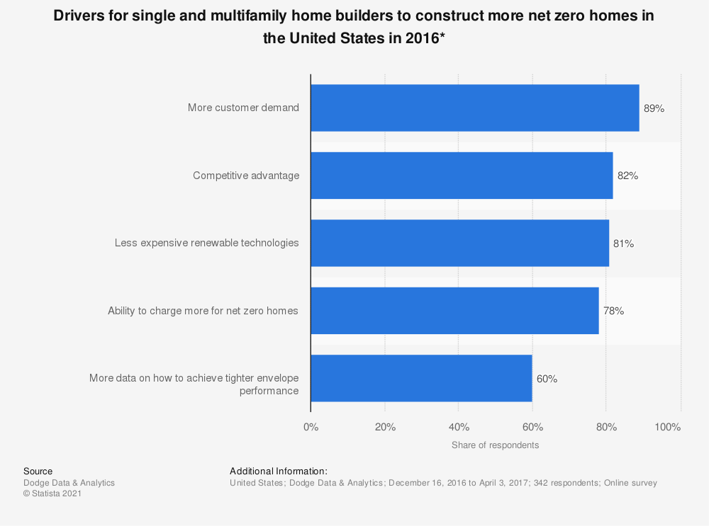 Statistic: Drivers for single and multifamily home builders to construct more net zero homes in the United States in 2016* | Statista
