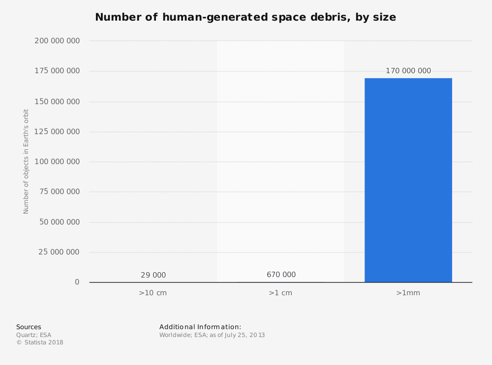 Statistic: Number of human-generated space debris, by size | Statista