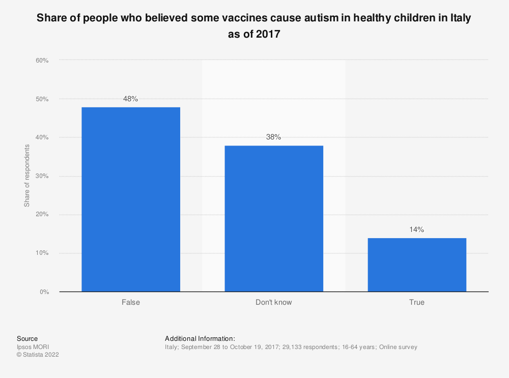 Statistic: Share of people who believed some vaccines cause autism in healthy children in Italy as of 2017 | Statista