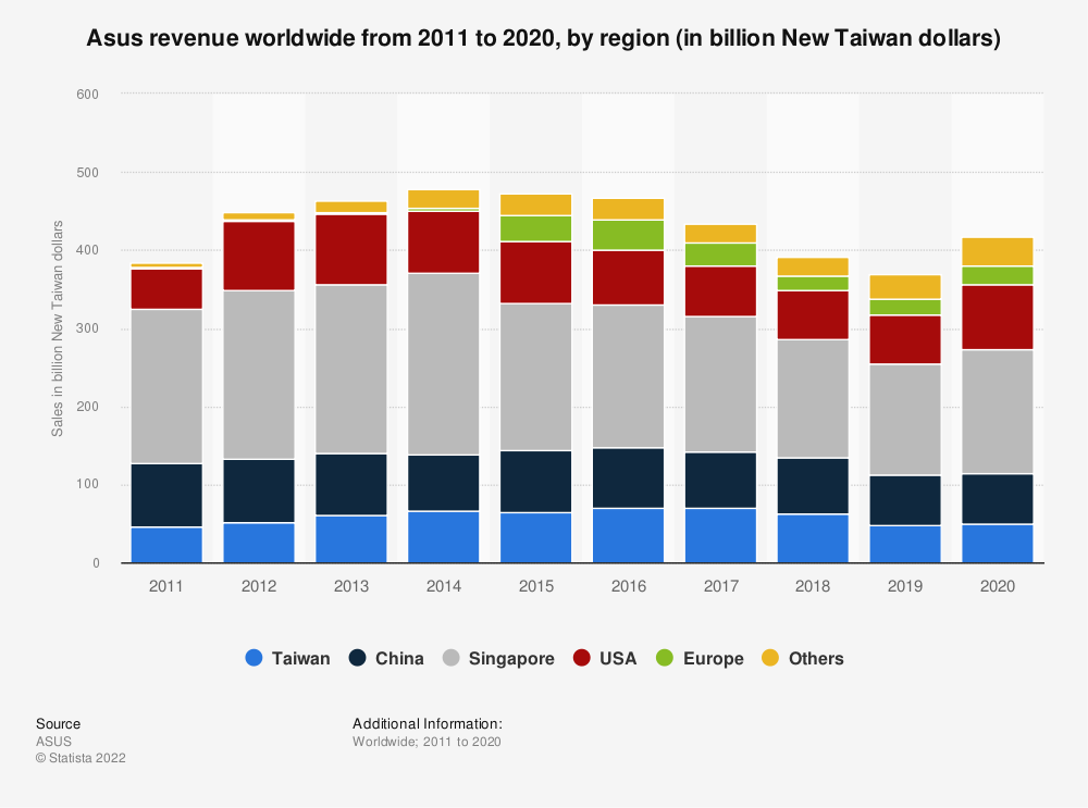 Statistic: Asus revenue worldwide from 2011 to 2019, by region (in billion New Taiwan dollars) | Statista