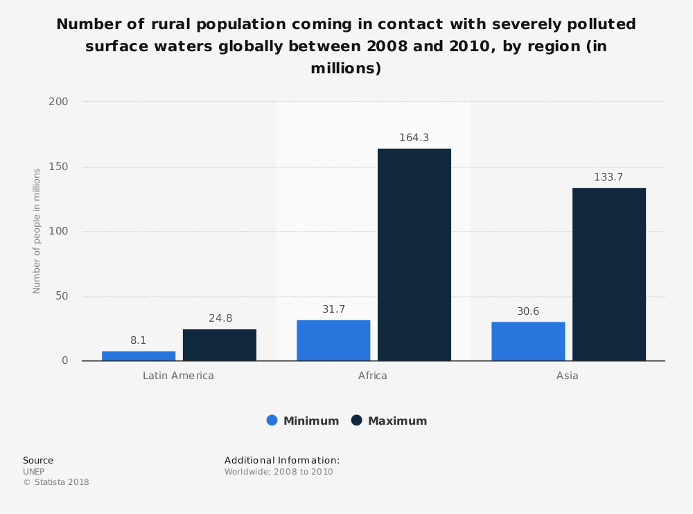 Statistic: Number of rural population coming in contact with severely polluted surface waters globally between 2008 and 2010, by region (in millions) | Statista