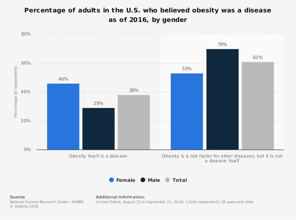 Statistic: Percentage of adults in the U.S. who believed obesity was a disease as of 2016, by gender | Statista
