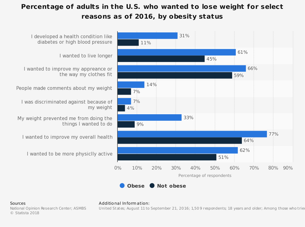 Statistic: Percentage of adults in the U.S. who wanted to lose weight for select reasons as of 2016, by obesity status | Statista