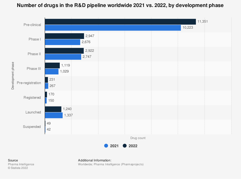 Statistic: Number of drugs in the R&D pipeline worldwide 2019 vs. 2020, by development phase | Statista