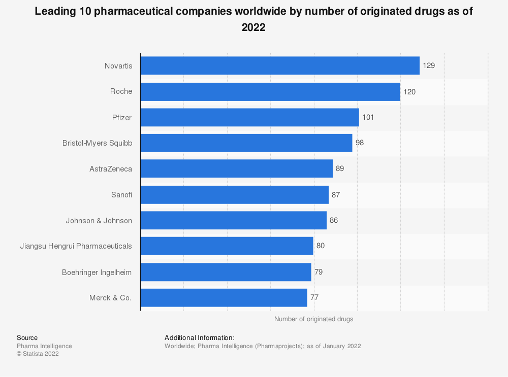 Statistic: Top 10 pharmaceutical companies worldwide by number of originated drugs in 2020* | Statista