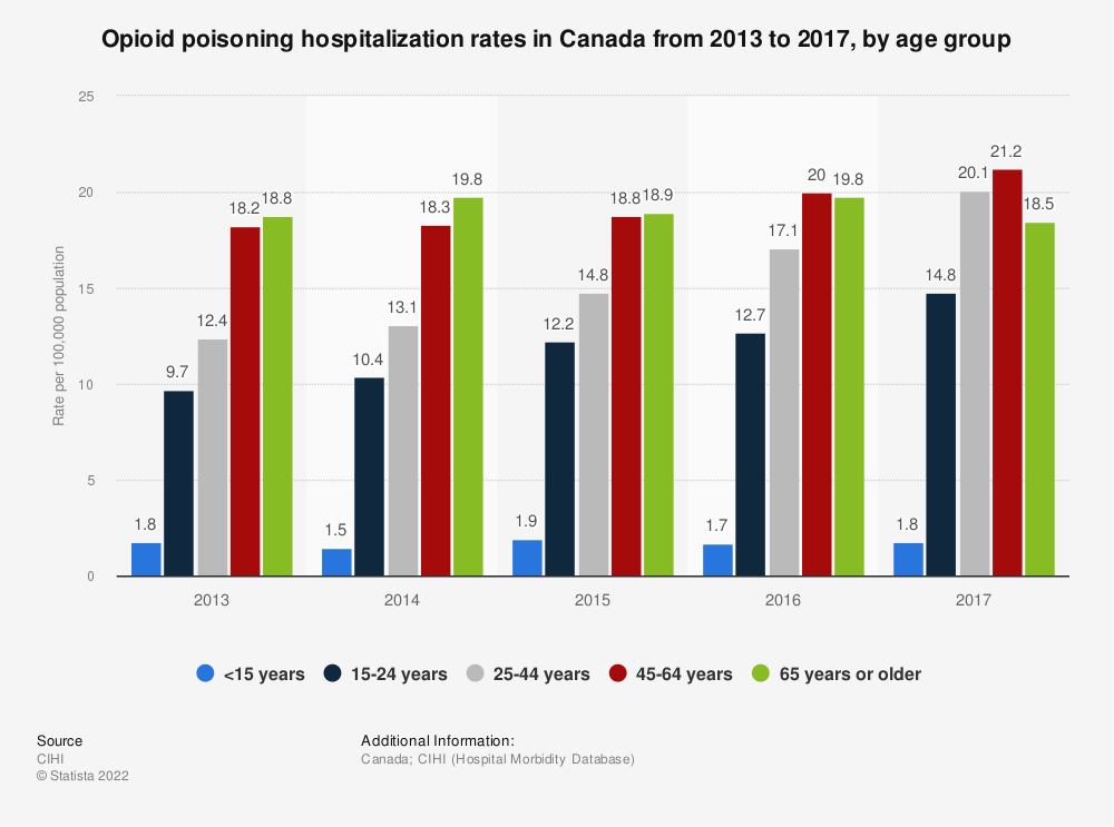 Statistic: Opioid poisoning hospitalization rates in Canada from 2013 to 2017, by age group | Statista