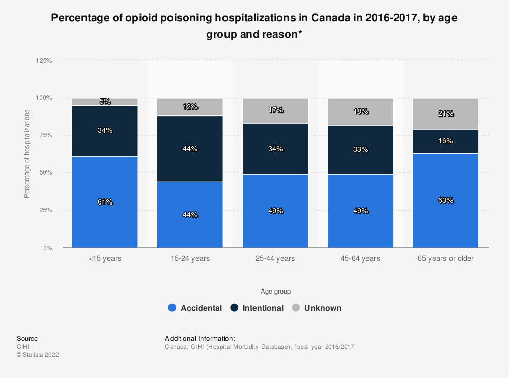 Statistic: Percentage of opioid poisoning hospitalizations in Canada in 2016-2017, by age group and reason* | Statista