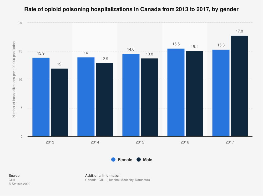 Statistic: Rate of opioid poisoning hospitalizations in Canada from 2013 to 2017, by gender | Statista