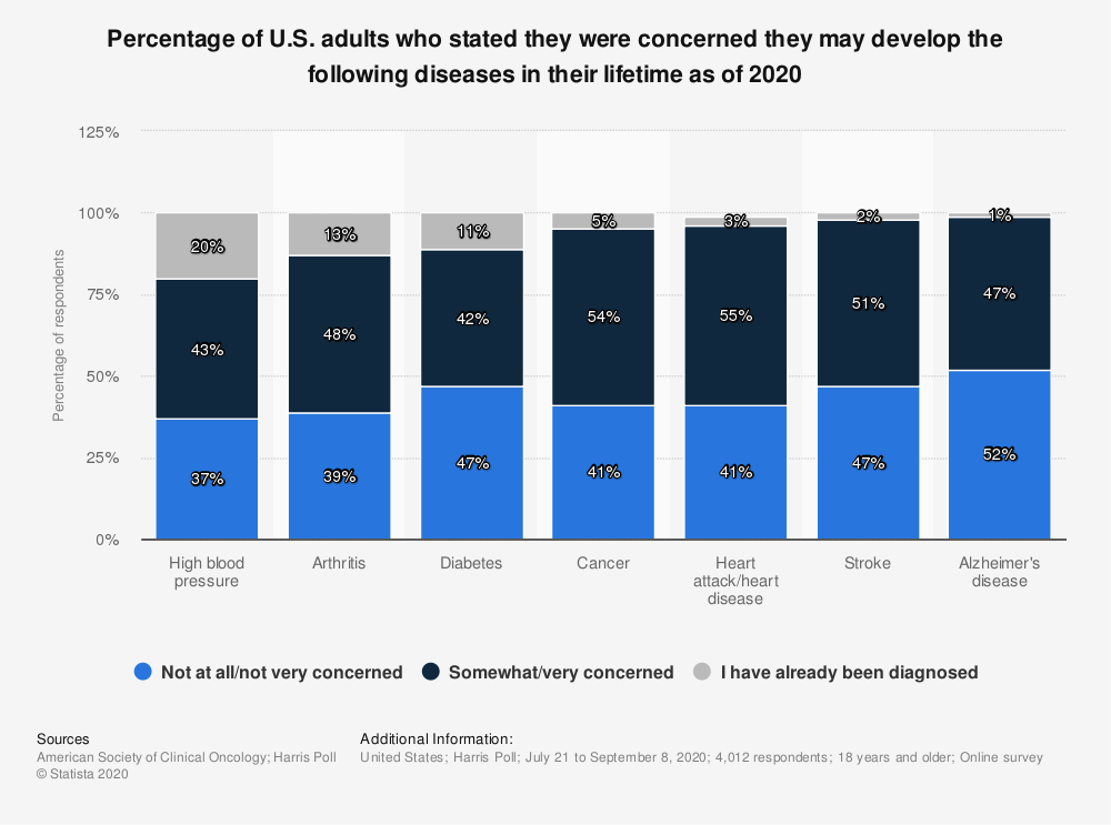 Statistic: Percentage of U.S. adults who stated they were concerned they may develop the following diseases in their lifetime as of 2019 | Statista