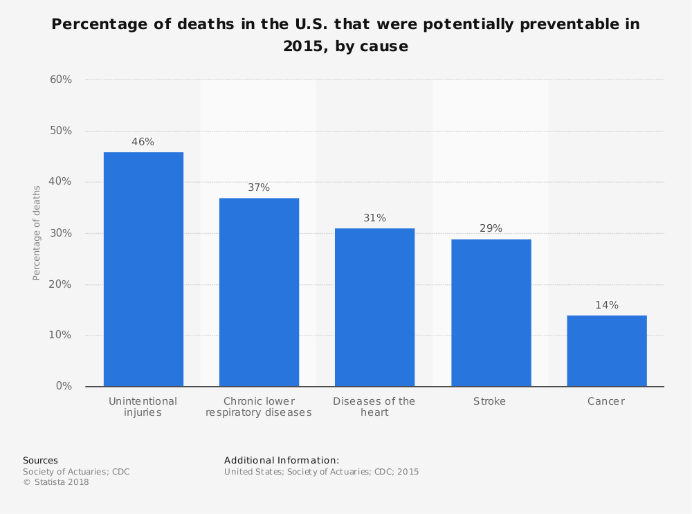 Statistic: Percentage of deaths in the U.S. that were potentially preventable in 2015, by cause | Statista