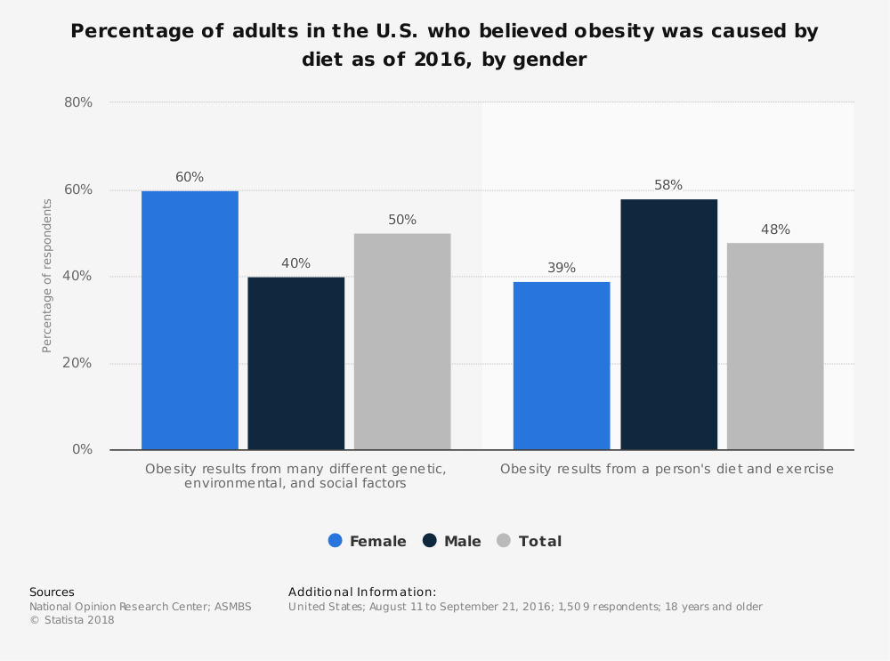 Statistic: Percentage of adults in the U.S. who believed obesity was caused by diet as of 2016, by gender | Statista