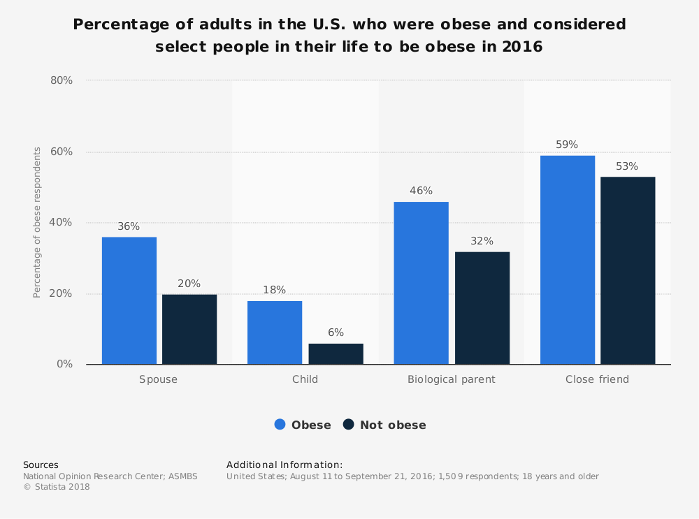 Statistic: Percentage of adults in the U.S. who were obese and considered select people in their life to be obese in 2016 | Statista