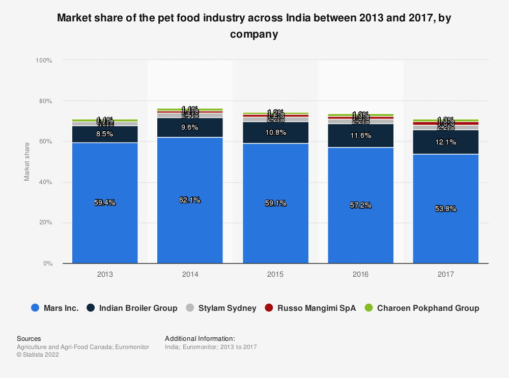 Statistic: Market share of the pet food industry across India between 2013 and 2017, by company | Statista