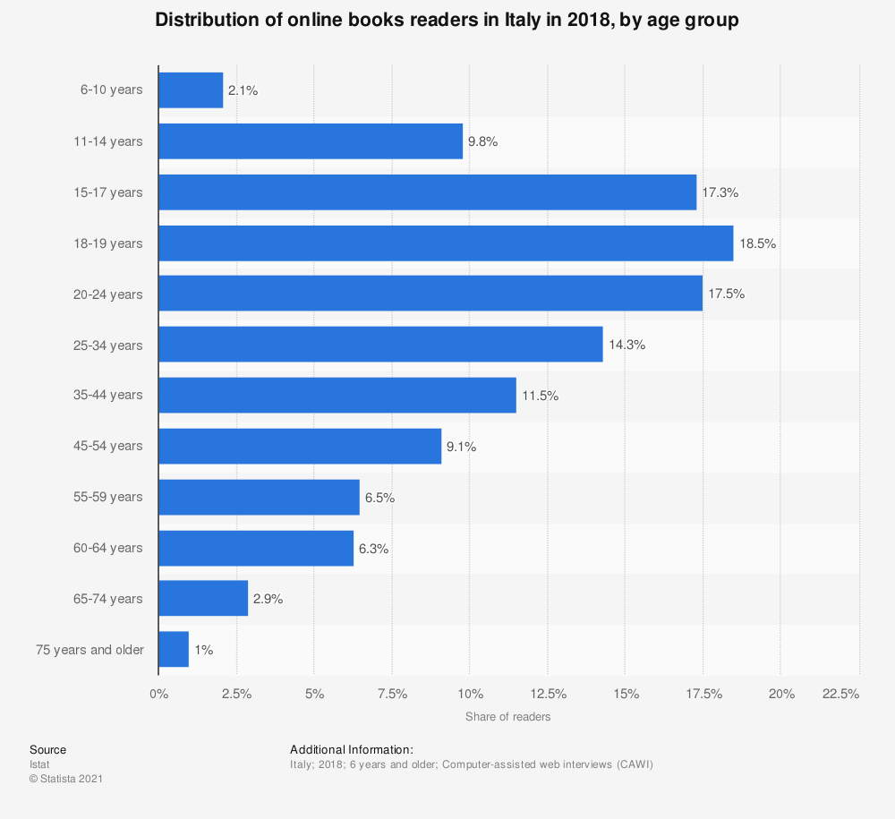 Statistic: Distribution of online books readers in Italy in 2018, by age group | Statista
