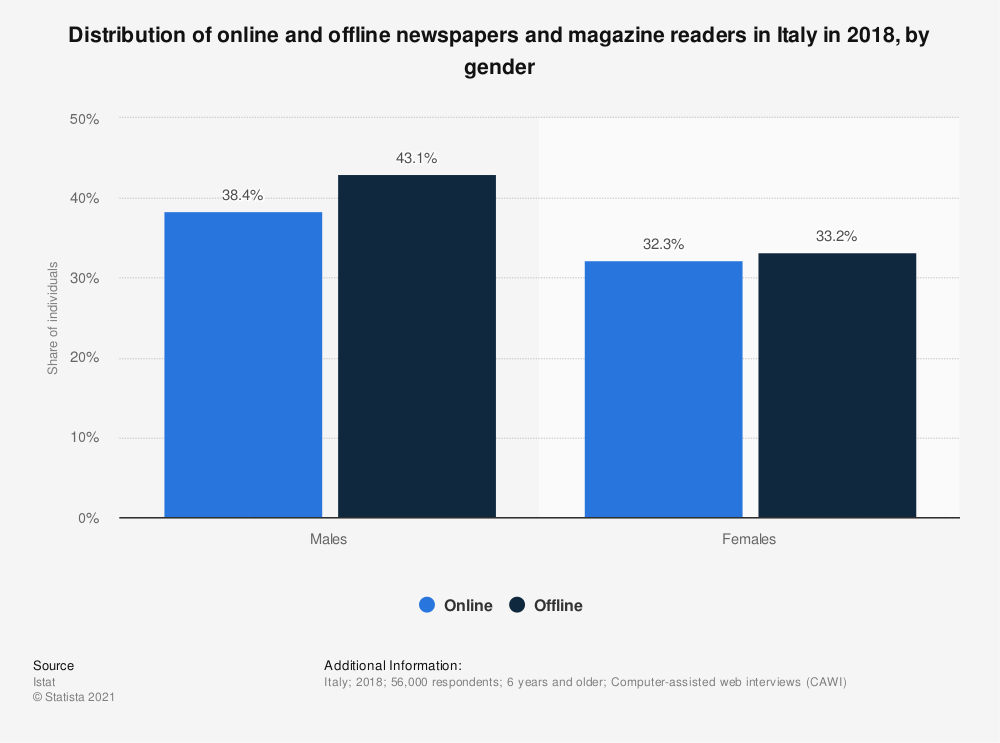 Statistic: Distribution of online and offline newspapers and magazine readers in Italy in 2018, by gender  | Statista