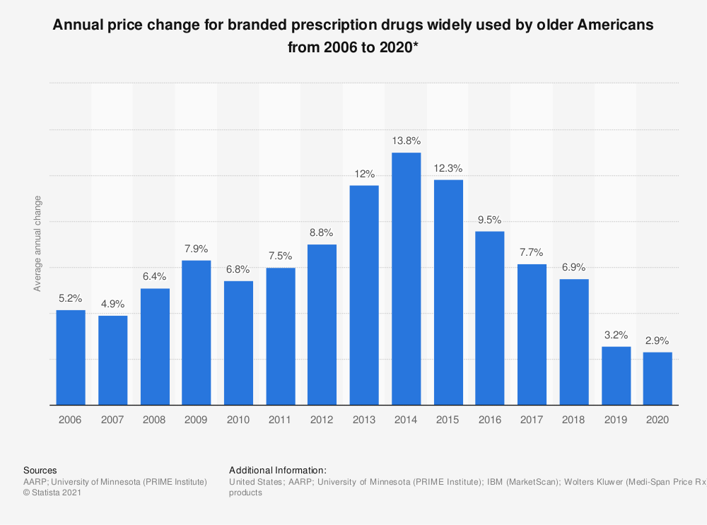 Statistic: Annual price change for prescription drugs widely used by older Americans from 2006 to 2017* | Statista