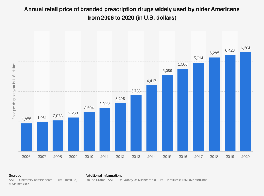 Statistic: Annual retail price of prescription drugs widely used by older Americans from 2006 to 2015 (in U.S. dollars)* | Statista