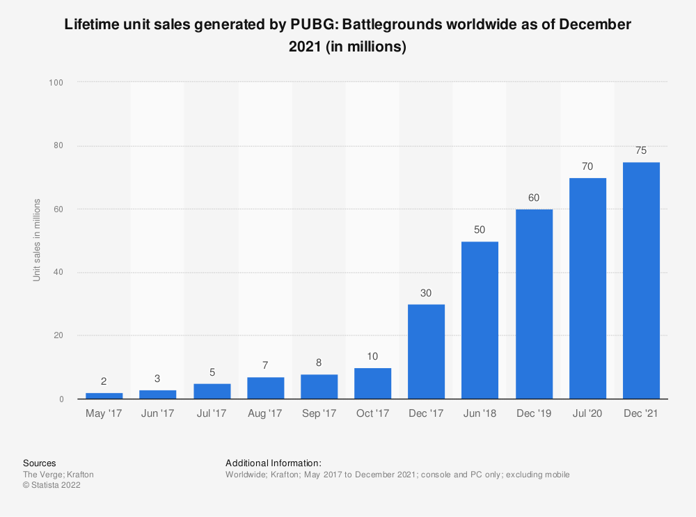 Statistic: Number of console and PC players of PlayerUnknown's Battlegrounds (PUBG) worldwide from May 2017 to June 2018 (in millions) | Statista