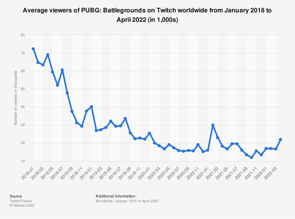 Statistic: Average viewers of PlayerUnknown's Battlegrounds (PUBG) on Twitch worldwide from January 2018 to June 2020 (in 1,000s) | Statista