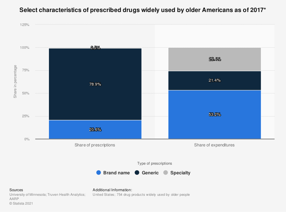 Statistic: Select characteristics of prescribed drugs widely used by older Americans as of 2017* | Statista