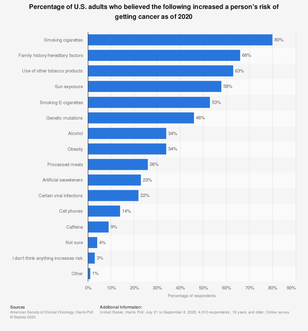 Statistic: Percentage of U.S. adults who believed the following increased a person's risk of getting cancer as of 2018 | Statista