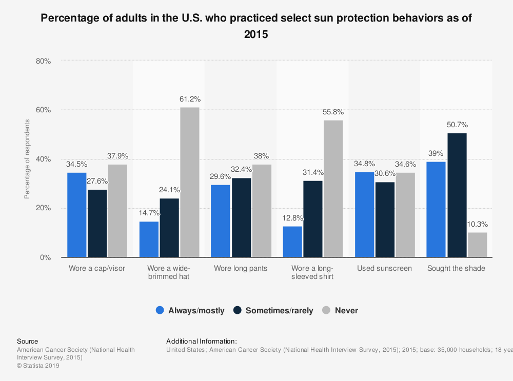 Statistic: Percentage of adults in the U.S. who practiced select sun protection behaviors as of 2015 | Statista