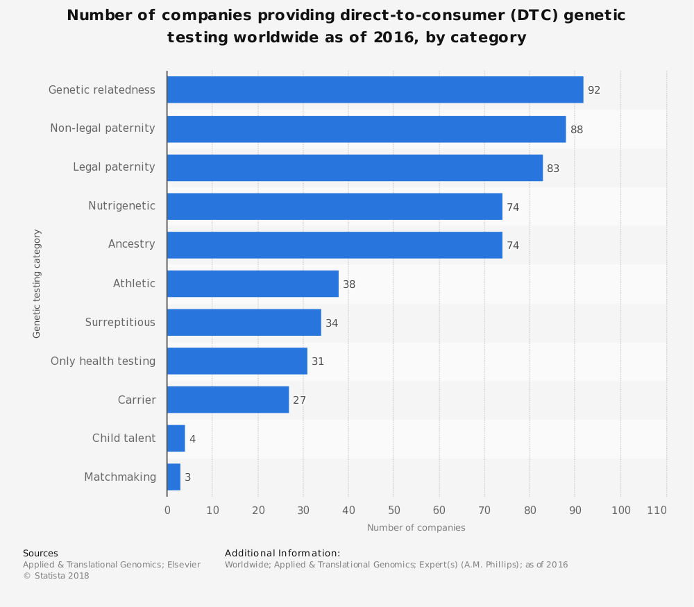 Statistic: Number of companies providing direct-to-consumer (DTC) genetic testing worldwide as of 2016, by category | Statista