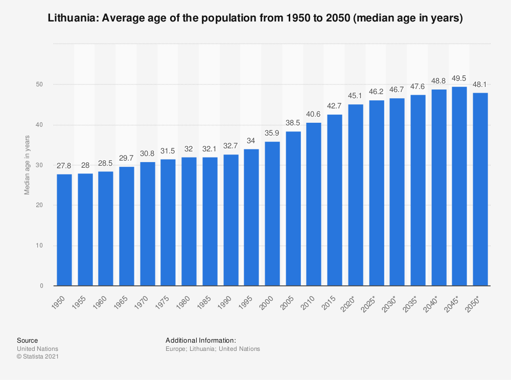 Statistic: Lithuania: Average age of the population from 1950 to 2050 (median age in years) | Statista
