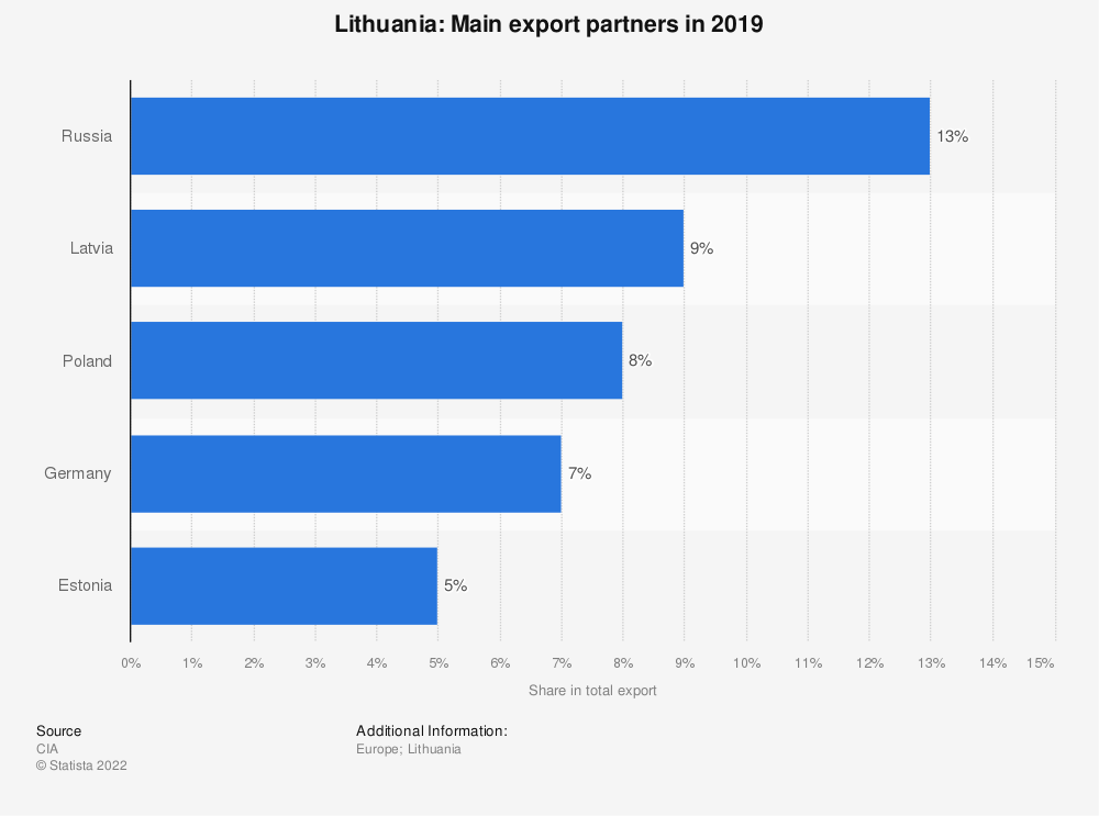 Statistic: Lithuania: Main export partners in 2019   Statista