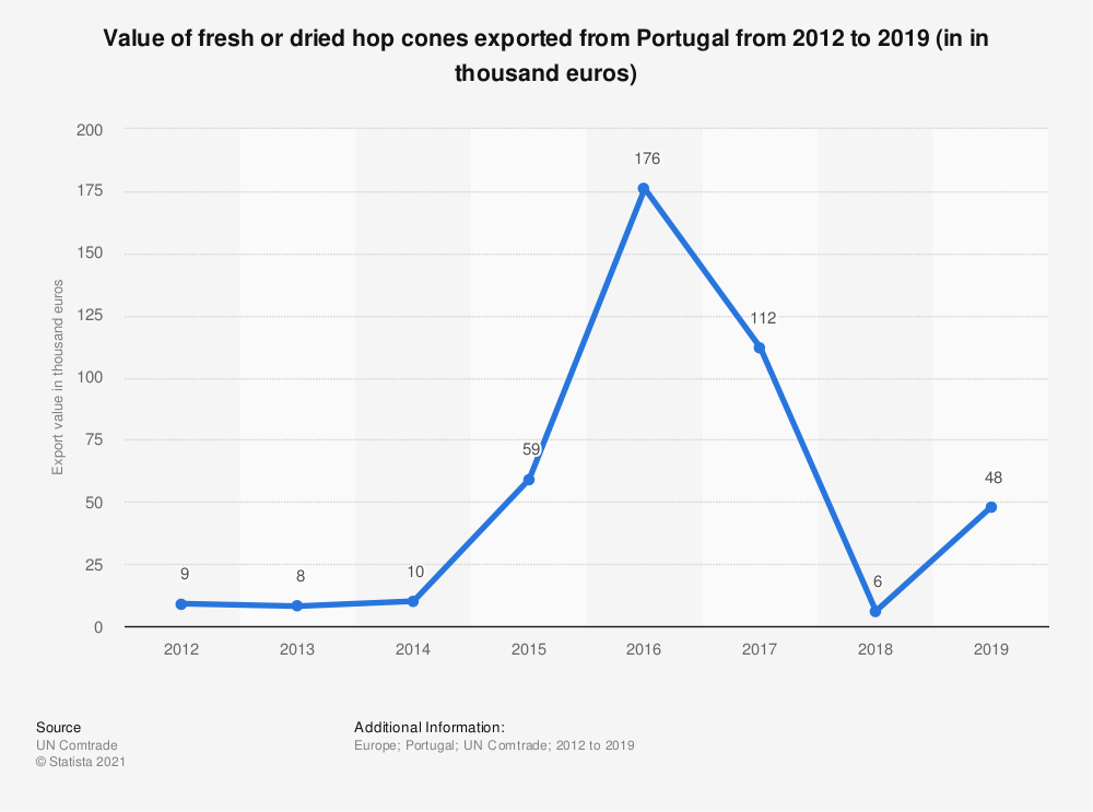 Statistic: Value of fresh or dried hop cones exported from Portugal from 2012 to 2019 (in in thousand euros) | Statista