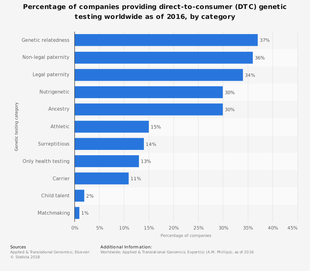 Statistic: Percentage of companies providing direct-to-consumer (DTC) genetic testing worldwide as of 2016, by category | Statista