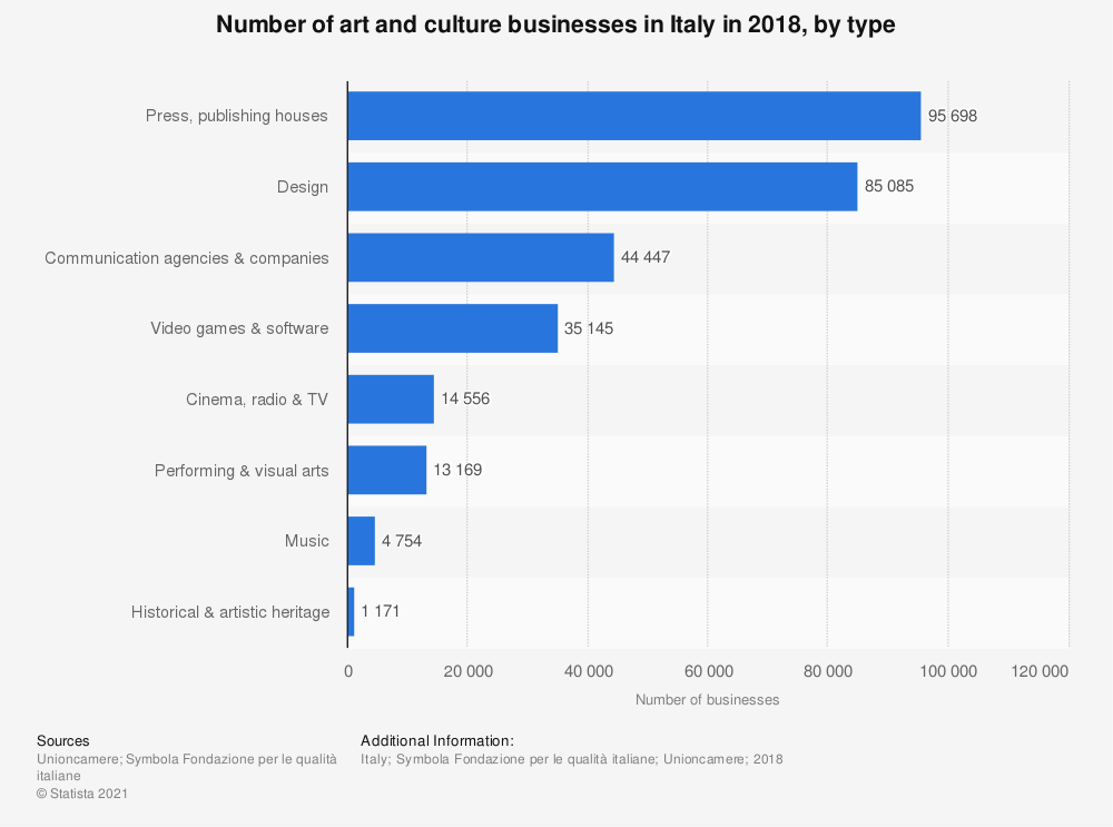 Statistic: Number of art and culture businesses in Italy in 2018, by type | Statista